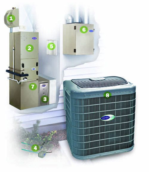 composantes-climatisation-centrale-carrier